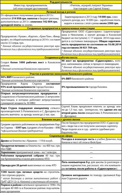 Карл Стурен и Сергей Хлань: дела против слов