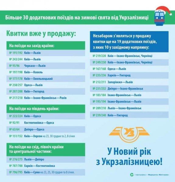 """""""Укрзализныця"""" назначила дополнительный поезд Киев-Херсон на праздники"""