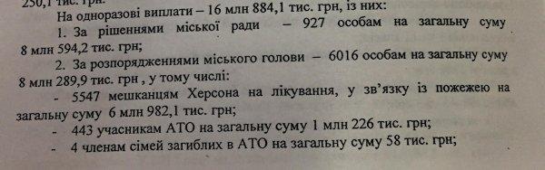 """Мэр Херсона """"помог"""" людям на сумму более 8 миллионов гривен?"""