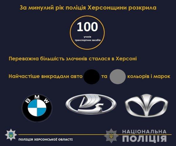 Майже 100 фактів угонів автотранспорту розкрили поліцейські Херсонщини за минулий рік