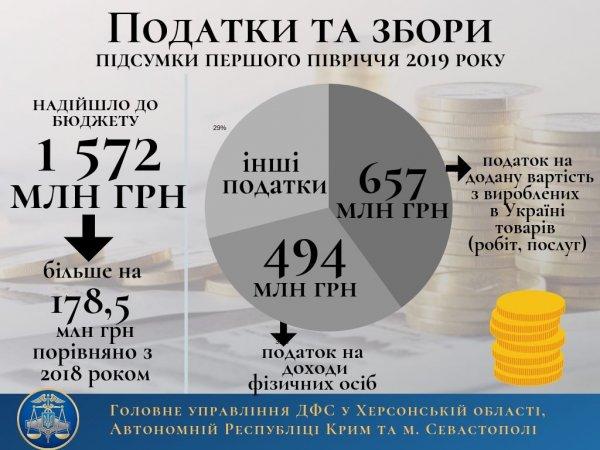 Державний бюджет отримав майже 1,6 мільярда гривень  «херсонських» податків