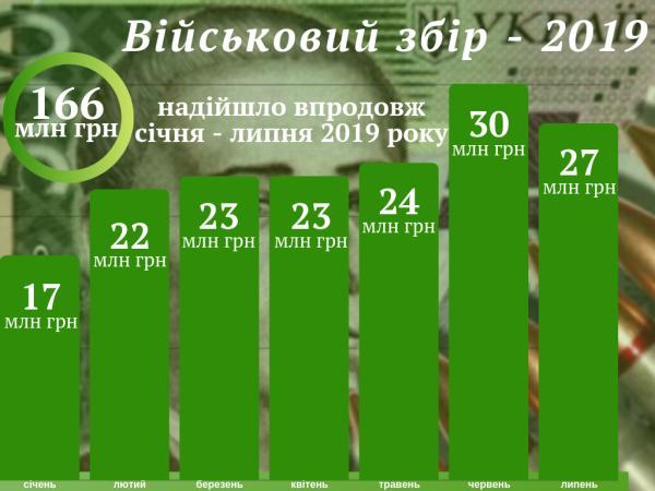 Українська армія отримала 169 мільйонів гривень із Херсонщини