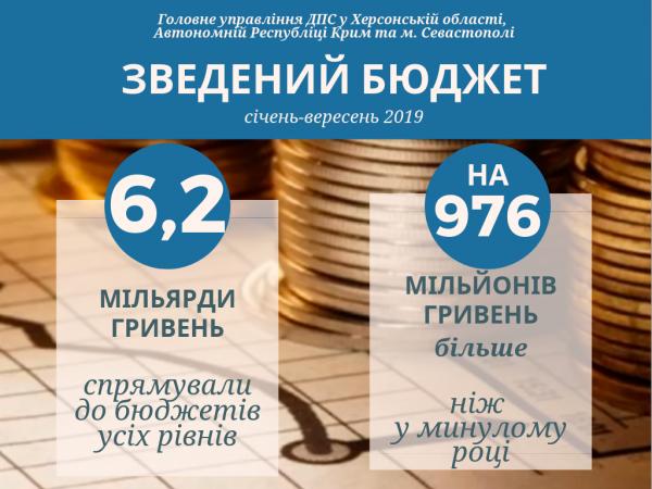 Херсонщина сплатила до бюджету 6 мільярдів гривень податків