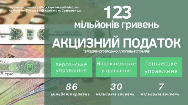 «Роздрібний» акциз поповнив місцеві бюджети Херсонщини  на 123 мільйони гривень