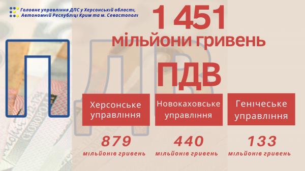 Херсонські платники перерахували 1,4 мільярди гривень ПДВ