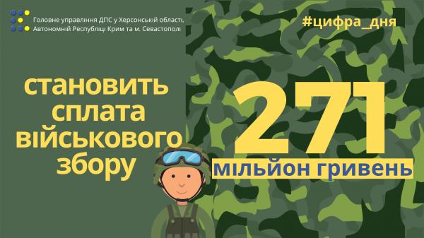 Мешканці Херсонщини сплатили 271 мільйон гривень військового збору