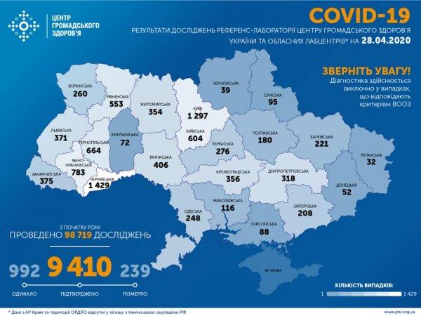 На Херсонщині вдруге не зафіксовано нових випадків коронавірусу