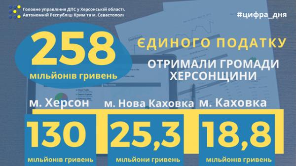 Херсонські громади отримали 258 мільйонів гривень єдиного податку