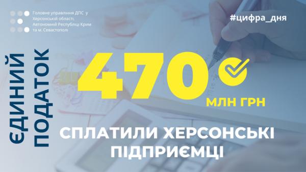 Херсонські підприємці сплатили 470 мільйонів гривень єдиного податку